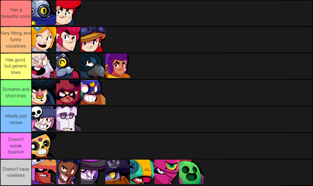 create a brawlstars voicelines tier list