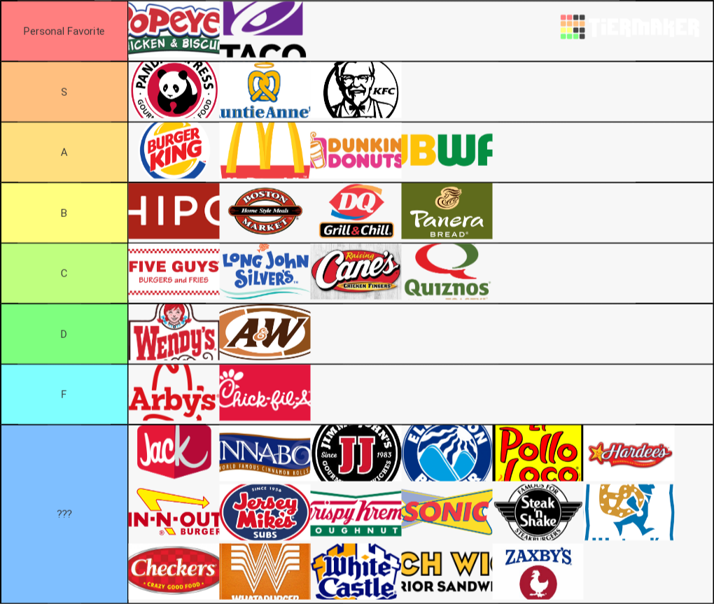 Fast food tier list maker