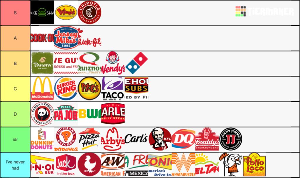 Fast Food Tier List | Asdela