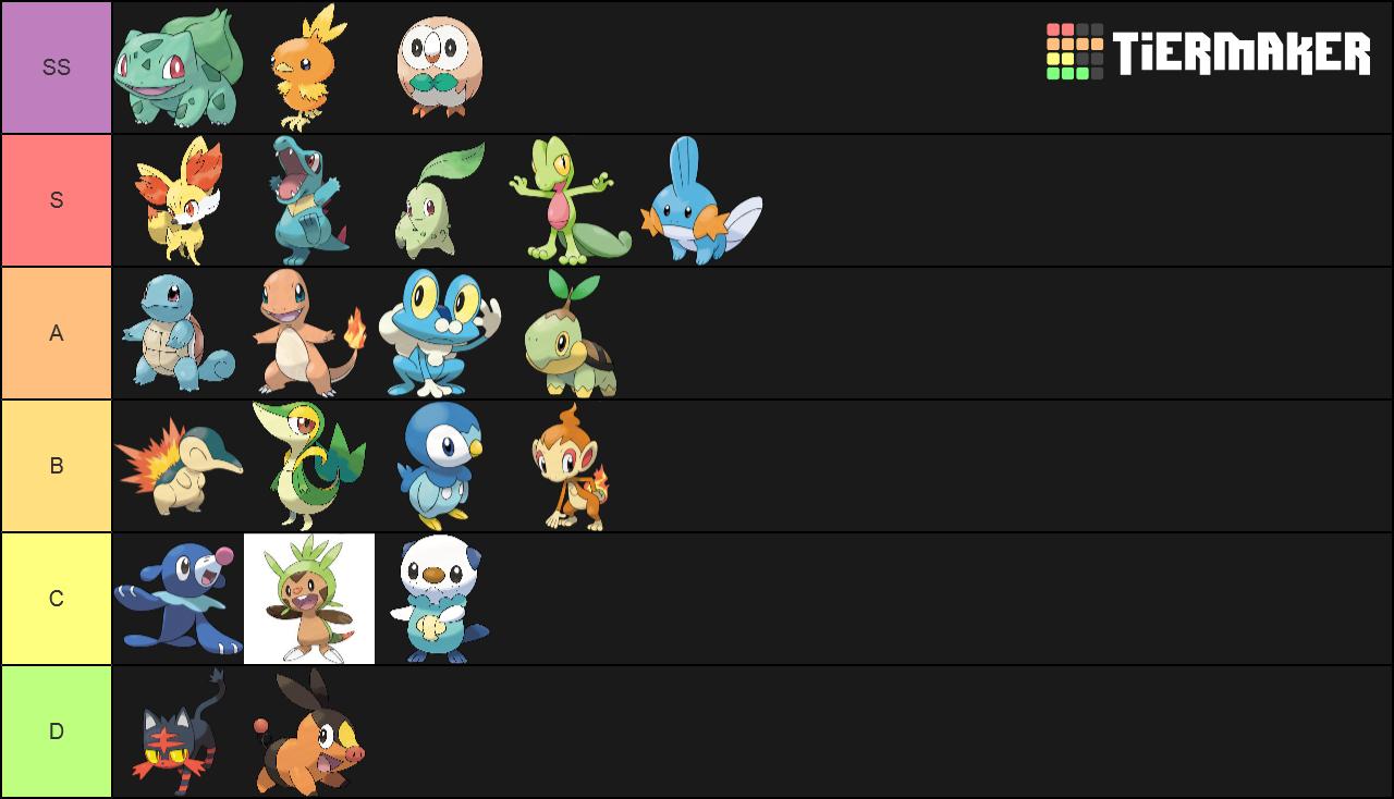 Create A Pokemon Starters Tier List Tiermaker