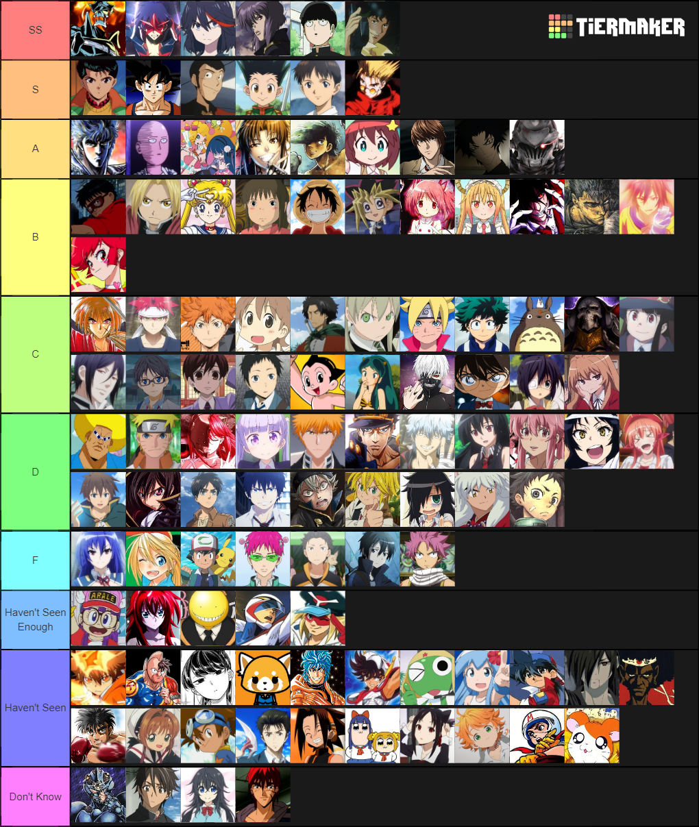 rank 111 of the best anime characters  tier lists