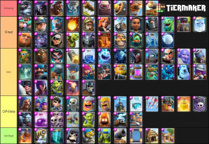 Clash Royale All Cards Tier List Community Rank Tiermaker